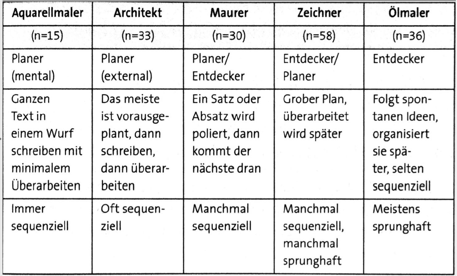 THM Bibliothek - bibTutorial / Schreibprozess, Zeitplanung und ...